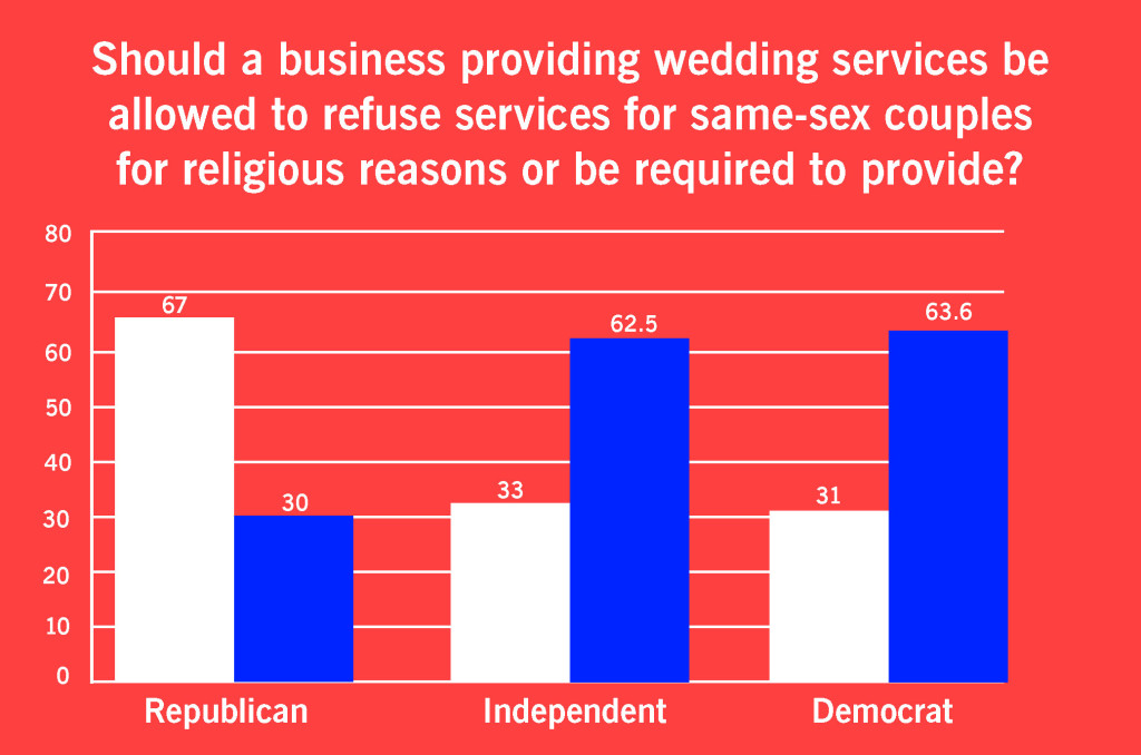 Should a business providing wedding services be allowed to refuse services for same-sex couples for religious reasons or be required to provide