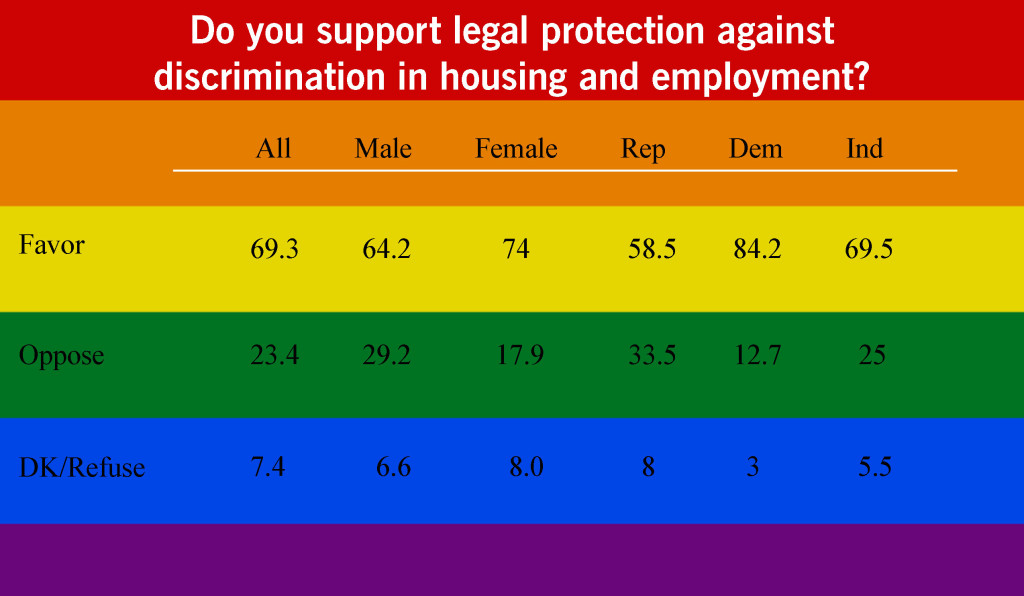 Do you support Legal protection against discrimination in housing and employment