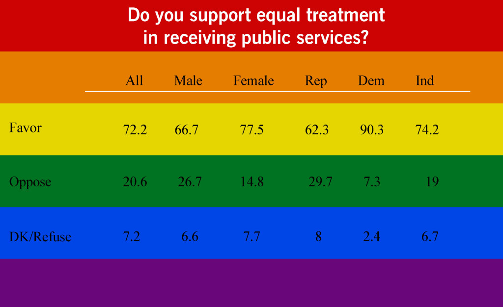 Do you support equal treatment in receiving public services