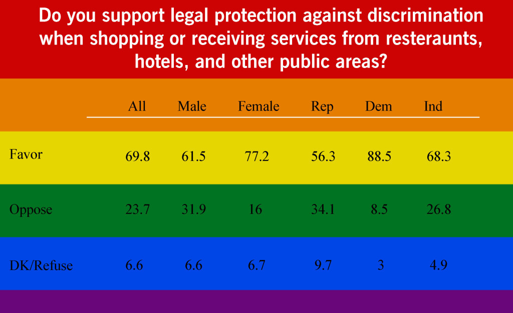 Do you support legal protection against discrimination when shopping or receiving services from resteraunts, hotels, and other public areas