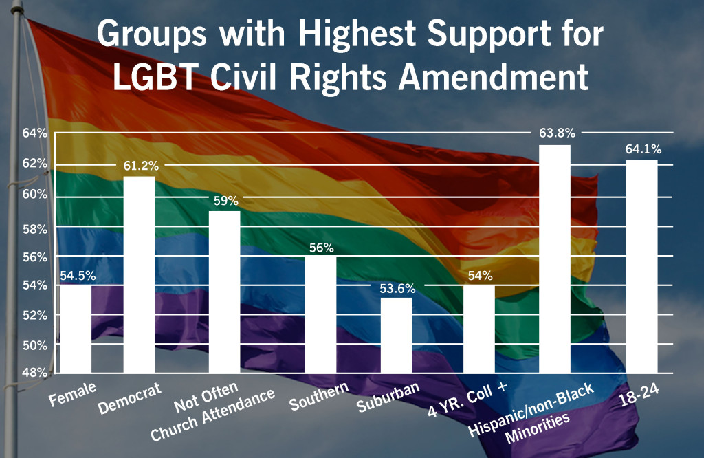 Groups with Highest Support for LGBT Civil Rights Amendment
