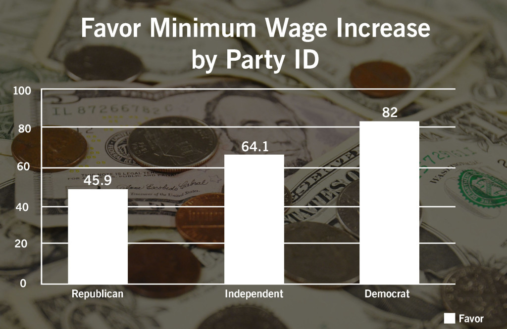 Favor Minimum Wage Increase by Party ID002