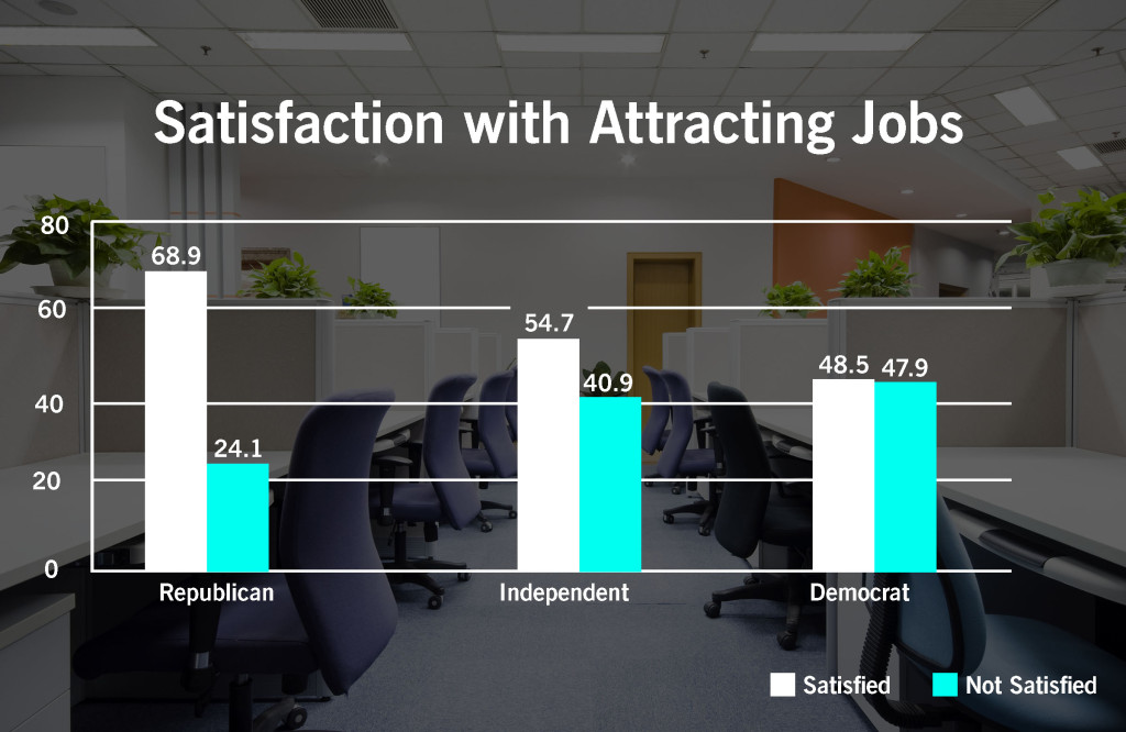 Satisfaction with Attracting Jobs