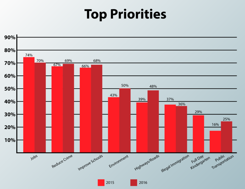 top-priorities-2015-v-2016